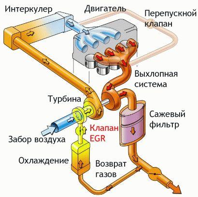 Работа системы ЕГР